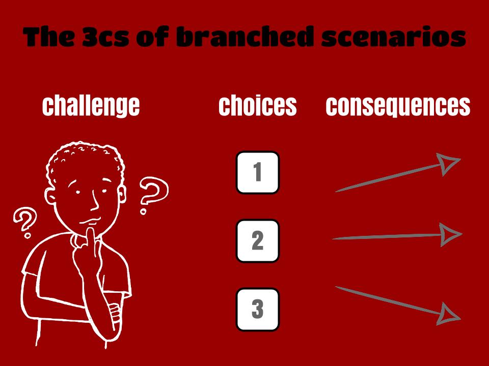 Branched scenario