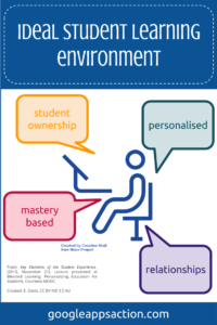 Ideal student learning environment
